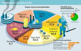 Topteams-in-innovatie